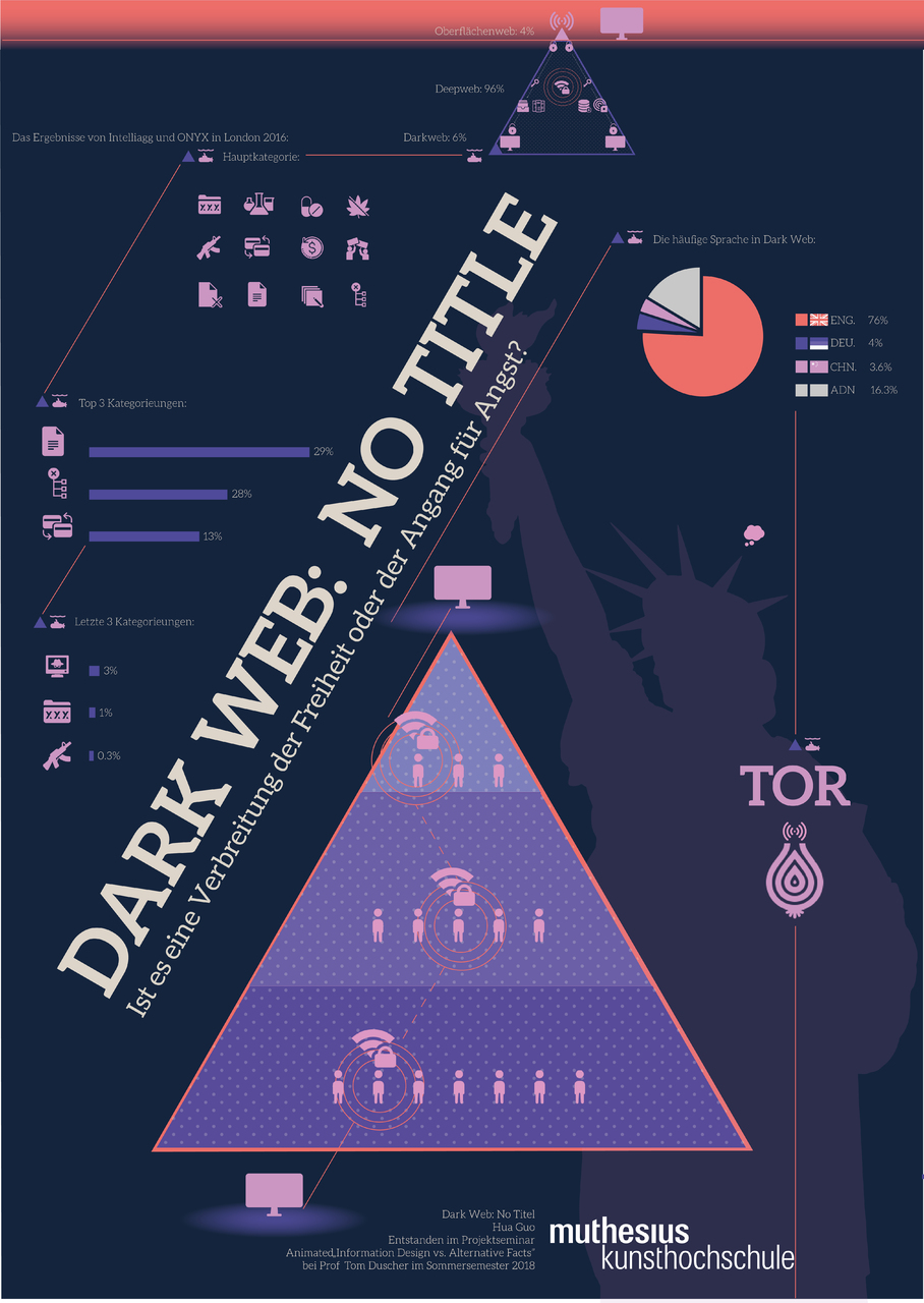 Dark Web: No Titel